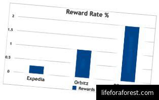 Lepší odměna s REM Loyalty