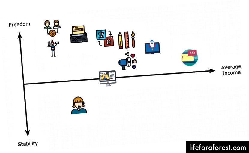 Typické úlohy Digital Nomad v naší svobodě - stabilita - měřítko průměrného příjmu