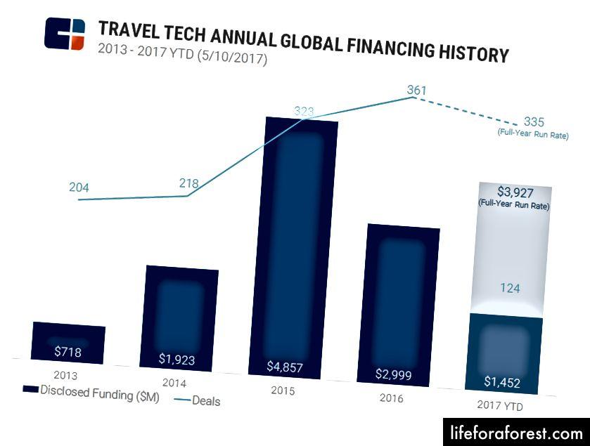 Tài trợ của TravelTech đang tăng lên sau khi đạt mức thấp trong năm 2016
