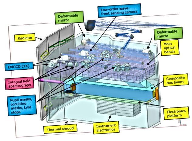 Un diagramme du coronographe de WFIRST, montrant son radiateur de refroidissement, son spectrographe et d'autres composants clés. Crédit d'image: NASA / Goddard Spaceflight Center.