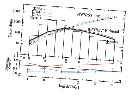 Figure 8, Penny et al. Voici un certain nombre de résultats de simulation basés sur différentes conceptions WFIRST et fonctions de masse d'exoplanètes. Le télescope semble optimisé pour les planètes de masses entre la Terre et Uranus, y compris les super-Terres, une classe hybride d'objets terrestres avec des atmosphères gazeuses épaisses.