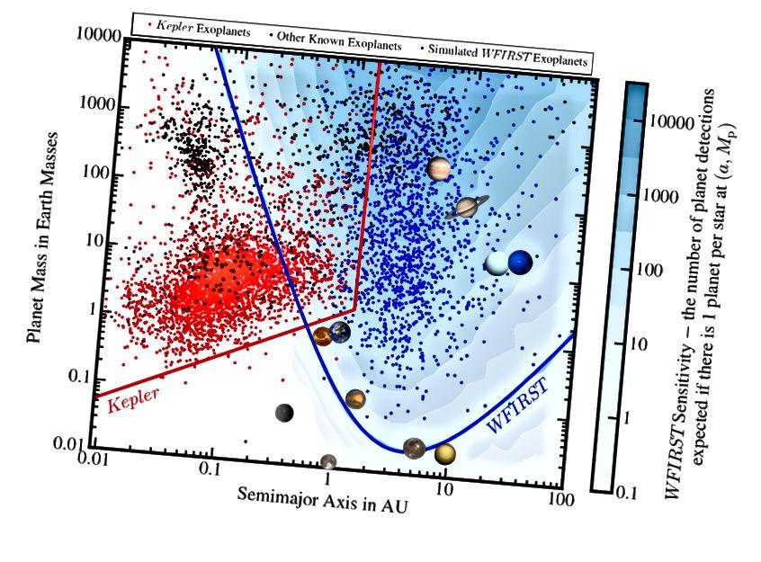 Figure 9, Penny et al. C'est l'intrigue qui devrait vous faire «Wow». Il montre comment WFIRST va explorer de nouvelles populations d'exoplanètes que les télescopes existants n'ont jamais vues.