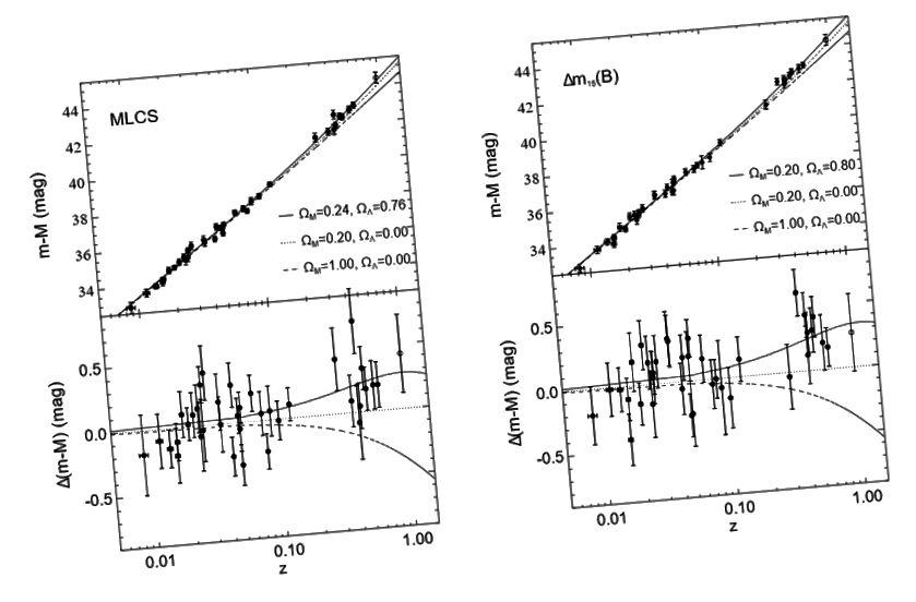 Figure 4 e 5, Riess et al. 1998. Questi diagrammi tracciano i moduli di distanza delle supernovae di tipo Ia contro i loro spostamenti verso il rosso. La tendenza nei punti dati ha indicato che l'universo si sta espandendo - e ad un ritmo accelerato.
