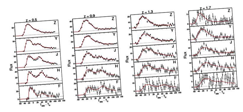 Figura 4, Hounsell et al. 2018. Ecco una selezione di curve di luce supernova simulate viste attraverso una serie di filtri diversi. Si noti che le incertezze nelle misurazioni aumentano sostanzialmente a turni rossi elevati.