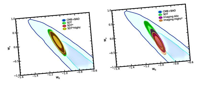 Figure 13, Hounsell et al. 2018. Les intervalles de confiance pour les quatre stratégies sélectionnées sont bien meilleurs que les intervalles de confiance produits par d'autres méthodes (comme l'étude des oscillations acoustiques des baryons dans le fond micro-ondes cosmique) ou même par la stratégie originale proposée par l'équipe WFIRST.