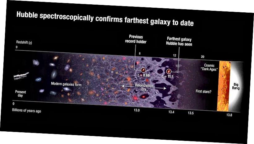 Galaksi terjauh yang diketahui hingga saat ini, yang dikonfirmasi oleh Hubble, secara spektroskopi, berasal dari saat Semesta baru berusia 407 juta tahun. Ini adalah salah satu dari banyak penemuan kuat dan revolusioner yang dimiliki ilmu sains NASA. (NASA, ESA, DAN A. FEILD (STSCI))