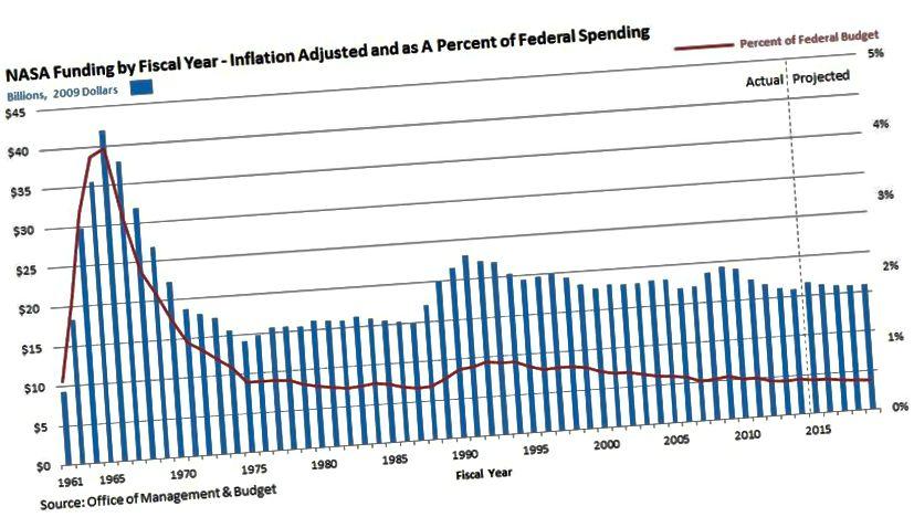 Sebagai persentase dari anggaran federal, investasi di NASA berada pada titik terendah 58 tahun; hanya 0,45% dari anggaran, Anda harus kembali ke tahun 1960 untuk menemukan tahun di mana kami menginvestasikan persentase yang lebih kecil di badan antariksa negara kita. (KANTOR MANAJEMEN & ANGGARAN)