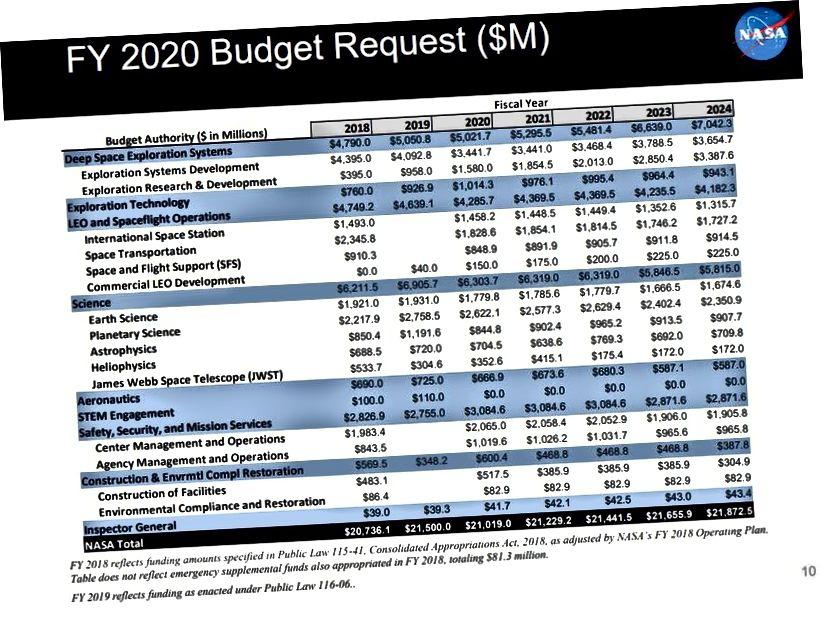 La richiesta di bilancio mostra una riduzione significativa della scienza della NASA e cerca di rimuovere le missioni di punta dal campo di azione della NASA Astrophysics, uccidendo esplicitamente la prossima: WFIRST. (LIBRO SINTETICO SUL PREVENTIVO DEL BILANCIO DELLA NASA)