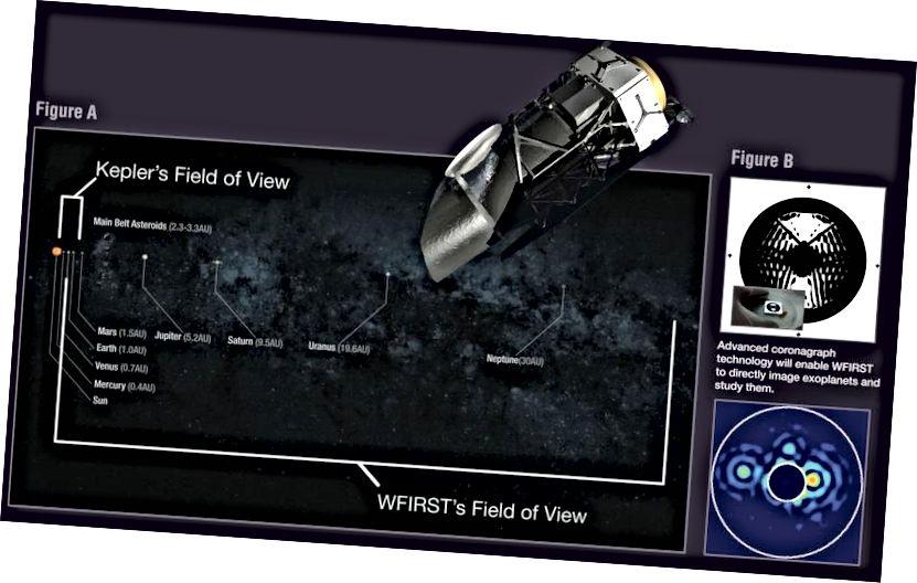 Bidang pandang WFIRST akan memungkinkan kita untuk menyelidiki semua planet, di luar tempat Neptunus berada, yang dilewatkan oleh para pencari planet berbasis transit seperti Kepler. Selain itu, bintang-bintang terdekat akan memungkinkan kita untuk secara langsung membayangkan dunia di sekitar mereka, sesuatu yang belum dicapai oleh observatorium lain pada tingkat yang WFIRST akan capai. (NASA / GODDARD / WFIRST)