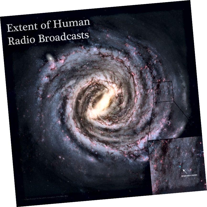 Unsere Radiosendungsblase hat nur 200 Lichtjahre (dargestellt durch den kleinen blauen Punkt unten rechts), während die Milchstraße 100.000 Lichtjahre voneinander entfernt ist. Quelle: Imgur