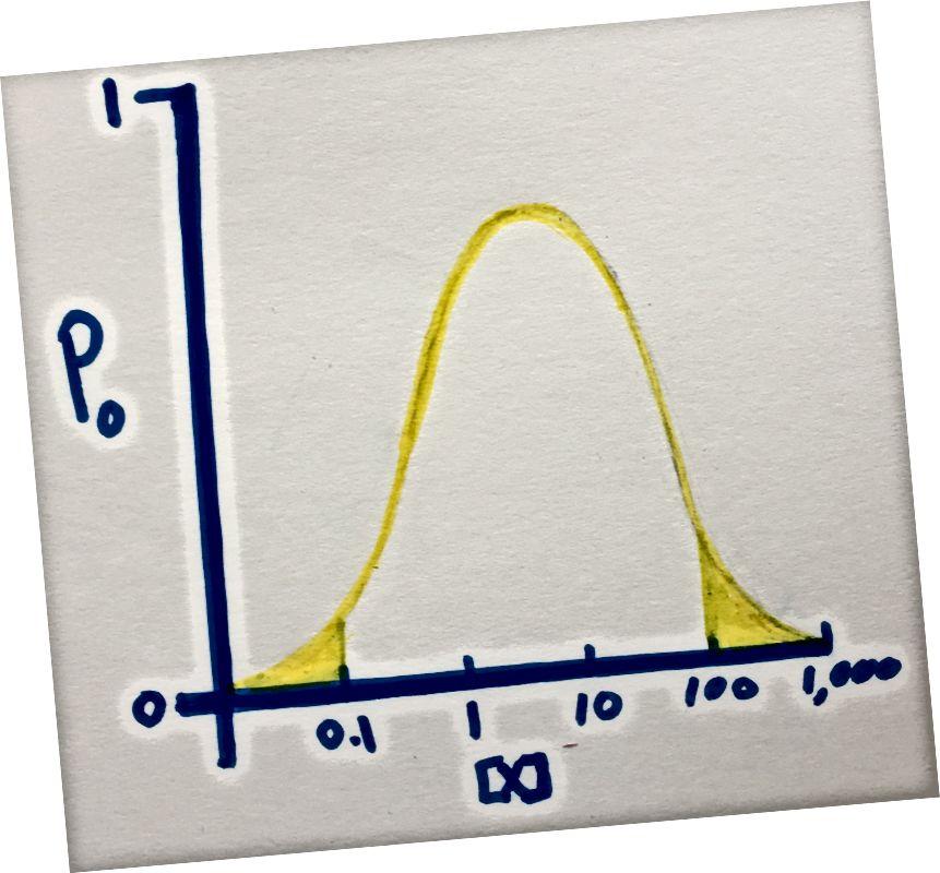 Contoh distribusi probabilitas yang menunjukkan probabilitas bahwa saluran ion akan terbuka pada peningkatan konsentrasi X (molekul yang Anda minati). Bahkan pada probabilitas puncak terbuka, hanya sekitar 80% saluran akan terbuka. Bahkan pada ekor distribusi yang disorot, sebagian kecil saluran ion akan terbuka.