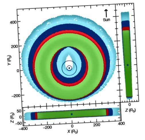 Slika 4, Verbischer i sur. 2009. Numeričke simulacije kretanja čestica tijekom 2000 godina pokazale su kako prsten može rasti da dosegne orbite Iapeta, pa čak i Titana, predstavljene tankim plavim prstenima oko Saturna.