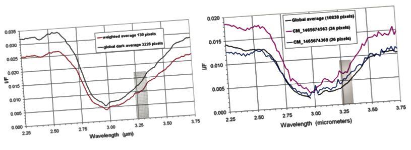 Figure 3 e 8, Cruikshank et al. 2008. La banda di assorbimento centrata a 3 μm è chiaramente visibile negli spettri infrarossi di entrambe le lune. Si ritiene che gli idrocarburi policiclici aromatici (IPA) siano responsabili.