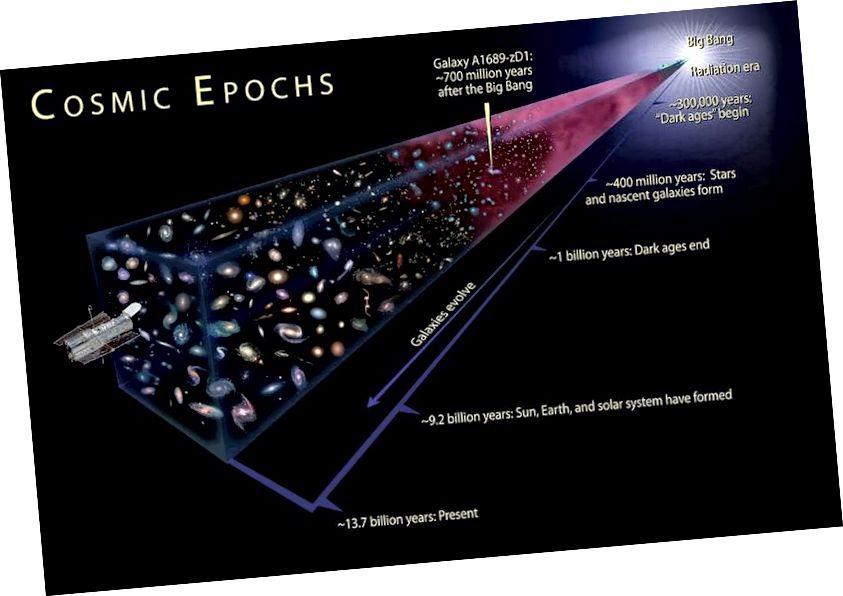 Le stelle e le galassie che vediamo oggi non sono sempre esistite, e più ci allontaniamo, più si avvicina a un'apparente singolarità dell'universo, ma esiste un limite a quella estrapolazione. (NASA, ESA e A. Feild (STScI))