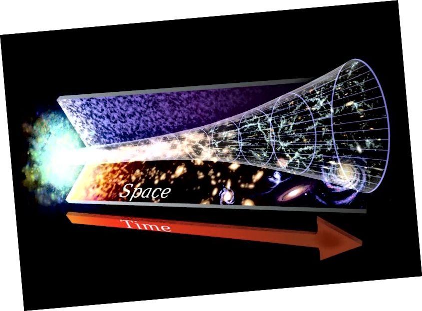 Es gibt eine große Anzahl wissenschaftlicher Beweise, die das Bild des expandierenden Universums und des Urknalls stützen. Aber ob das Universum endlich oder unendlich ist, ist noch nicht entschieden. Bildnachweis: NASA / GSFC.