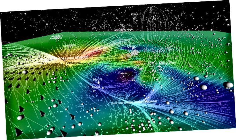 Eine zweidimensionale Schicht der überdichten (rot) und unterdichten (blau / schwarz) Regionen des Universums in unserer Nähe. Die Linien und Pfeile veranschaulichen die Richtung der besonderen Geschwindigkeitsflüsse, aber all dies ist in ein Gewebe aus expandierendem Raum eingebettet. Bildnachweis: Kosmographie des lokalen Universums - Courtois, Helene M. et al. Astron.J. 146 (2013) 69.