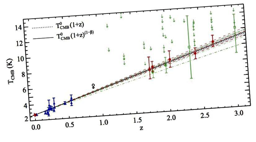 Eine Studie aus dem Jahr 2011 (rote Punkte) hat bisher die besten Beweise dafür geliefert, dass der CMB in der Vergangenheit eine höhere Temperatur hatte. Die spektralen und Temperatureigenschaften von entferntem Licht bestätigen, dass wir in einem expandierenden Raum leben. Bildnachweis: P. Noterdaeme, P. Petitjean, R. Srianand, C. Ledoux und S. López (2011). Astronomy & Astrophysics, 526, L7.