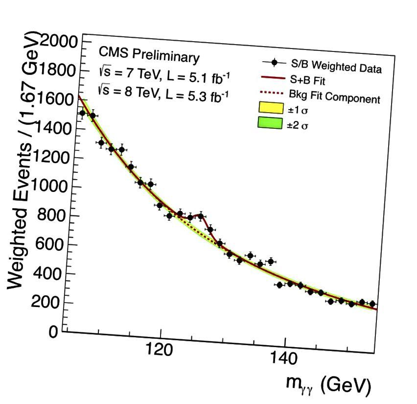Հայգ Բոսոնի հայտնաբերումը Di-photon (γγ) ալիքով CMS- ում: Պատկերային վարկ. CERN / CMS համագործակցություն:
