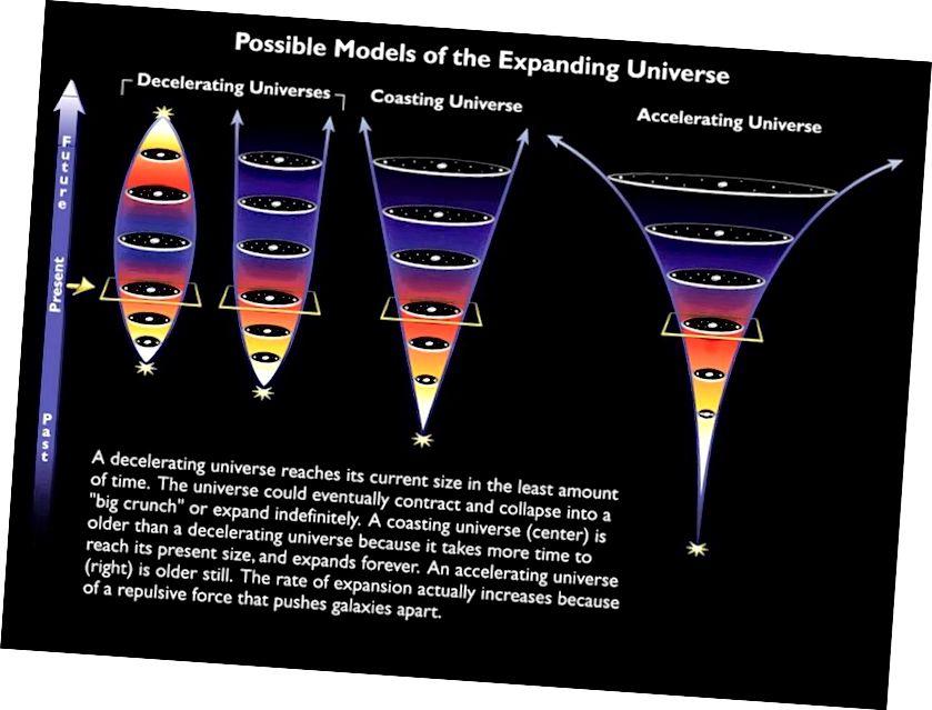 Universets forskellige mulige skæbner med vores faktiske, accelererende skæbne vist til højre. Hvis mørk energi var meget stærkere, hverken positivt eller negativt, ville universet enten ikke have dannet nogen struktur (for positiv) eller allerede er genudviklet (for negativ). (NASA & ESA)