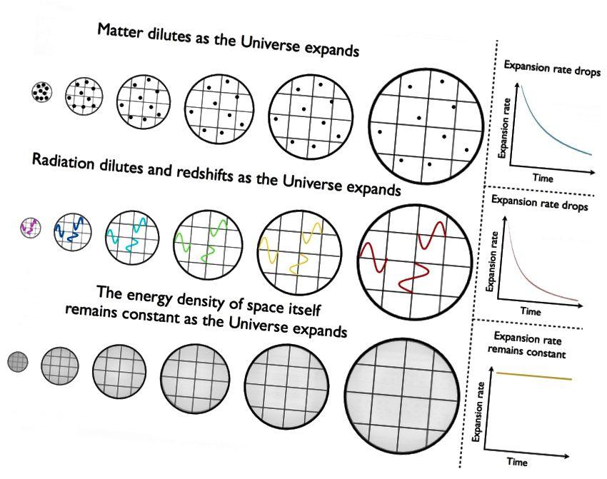 Wie sich die Energiedichte im Laufe der Zeit in einem Universum ändert, das von Materie (oben), Strahlung (Mitte) und einer kosmologischen Konstante (unten) dominiert wird. Bildnachweis: E. Siegel.