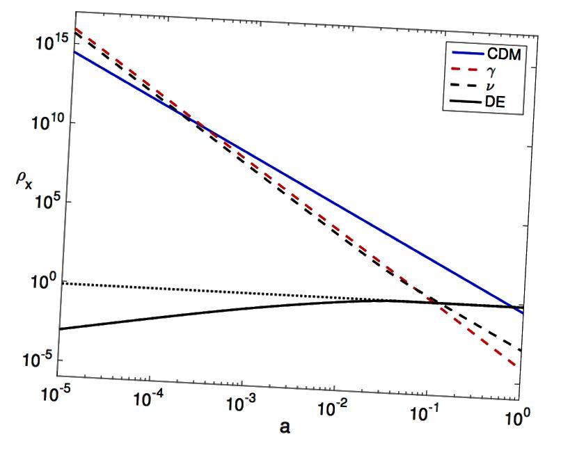 Ein Beispiel dafür, wie sich die Dichte von Strahlung (rot), Neutrino (gestrichelt), Materie (blau) und dunkler Energie (gepunktet) im Laufe der Zeit ändert. In diesem neuen Modell würde die Dunkle Energie durch die durchgezogene schwarze Kurve ersetzt, die bisher beobachtungsmäßig nicht von der von uns angenommenen Dunklen Energie zu unterscheiden ist. Bildnachweis: Abbildung 1 von F. Simpson et al. (2016) über https://arxiv.org/abs/1607.02515.