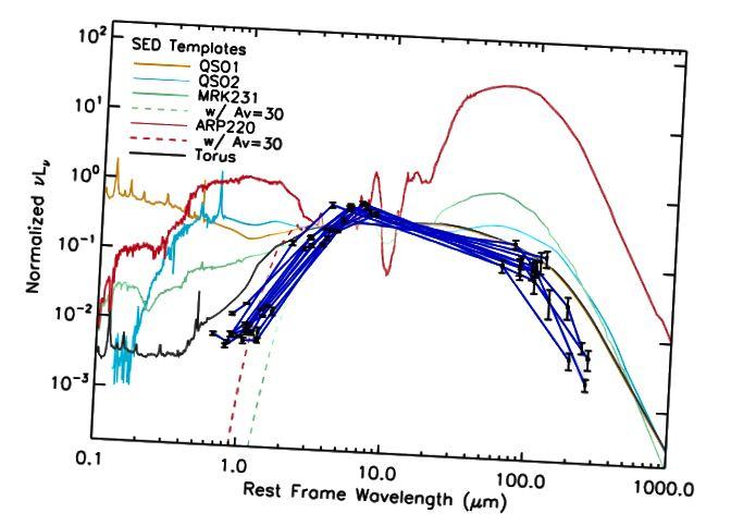 Joonis 5, Wu jt. SED-malle näidatakse võrreldes vaadeldava kandidaadi W12dropi tegelike andmetega (siniste joontega ühendatud mustad punktid). Tolmutorus sobib hästi, välja arvatud madala lainepikkuse korral.