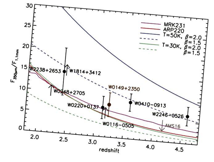 Joonis 7, Wu et al. W1814 + 3412 koos paljude teiste ULIRG-dega, mis näitavad selget tolmu tähist erinevalt Markarian 231, Arp 220 või muude omapäraste galaktikate levinud tolmust. Kuumad koerad on selgelt eraldi rühm.