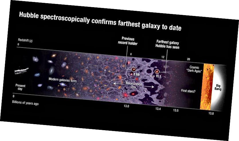 Deimhníonn Hubble go speictrimoscópach an réaltra is faide go dtí seo. Creidmheasanna íomhá: NASA, ESA, B. Robertson (Ollscoil California, Santa Cruz), agus A. Feild (STScI).