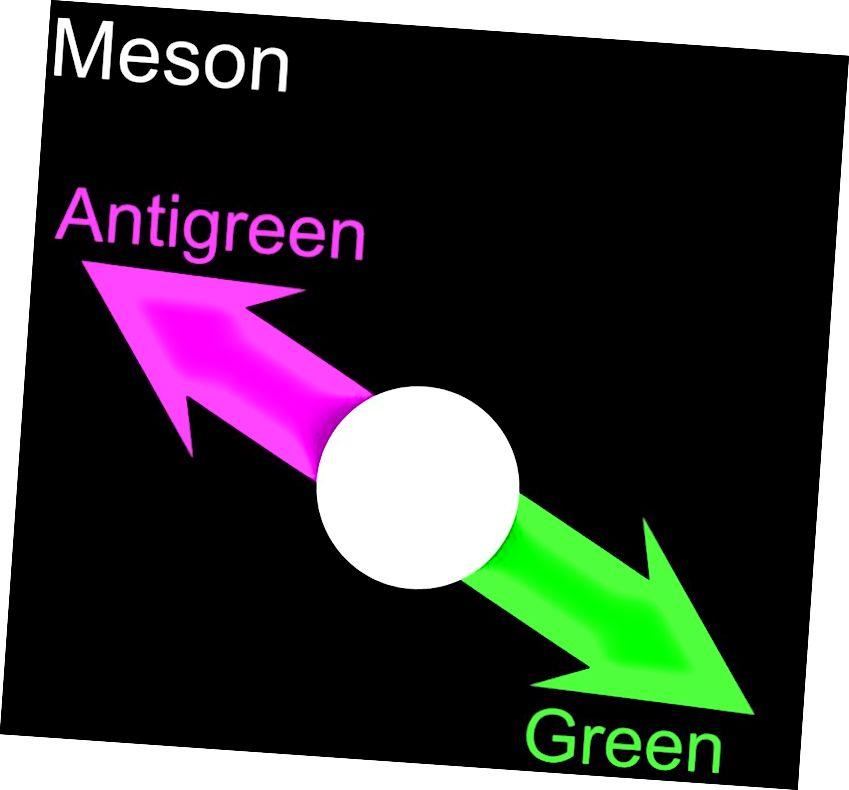 Cinntíonn an teaglaim de quark (RGB) agus antiquark comhfhreagrach (CMY) i gcónaí go bhfuil an meson gan dath. (ARMY1987 / TIMOTHYRIAS OF WIKIMEDIA COMMONS)
