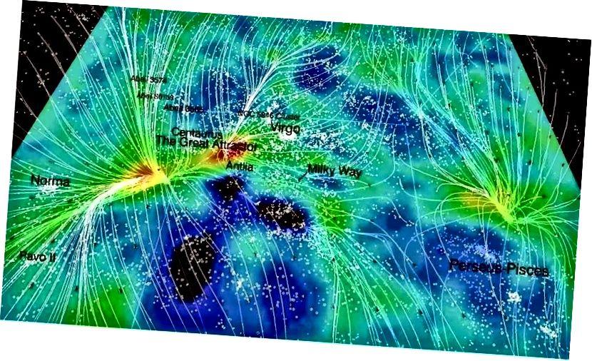 """Die """"Strömungen"""" von Galaxien werden mit dem Massenfeld in der Nähe kartiert. (Helene M. Courtois, Daniel Pomarede, R. Brent Tully, Yehuda Hoffman und Denis Courtois aus """"Cosmography of the Local Universe"""" (2013))"""