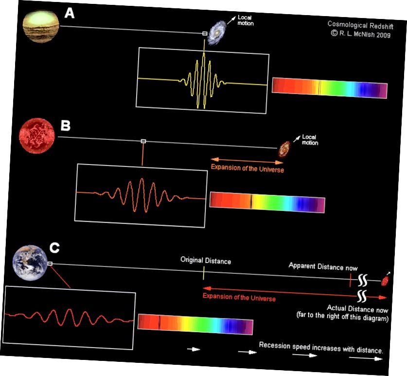 Ein Beispiel dafür, wie Rotverschiebungen im expandierenden Universum funktionieren (Larry McNish vom RASC Calgary Center, über http://calgary.rasc.ca/redshift.htm)