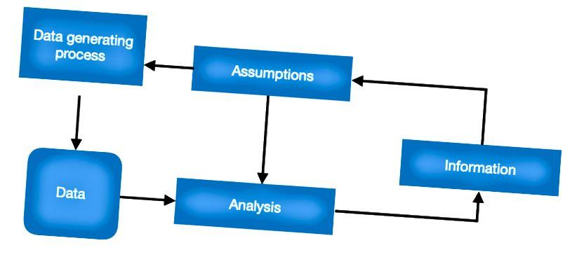 Prozess der Informationsgenerierung in der Datenwissenschaft (Quelle: edx.org)