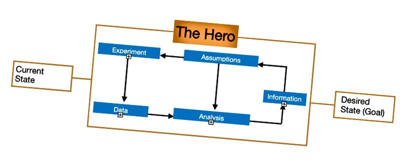 Modifizierter Prozess der Datengenerierung unter Einbeziehung des Heldenmythos.
