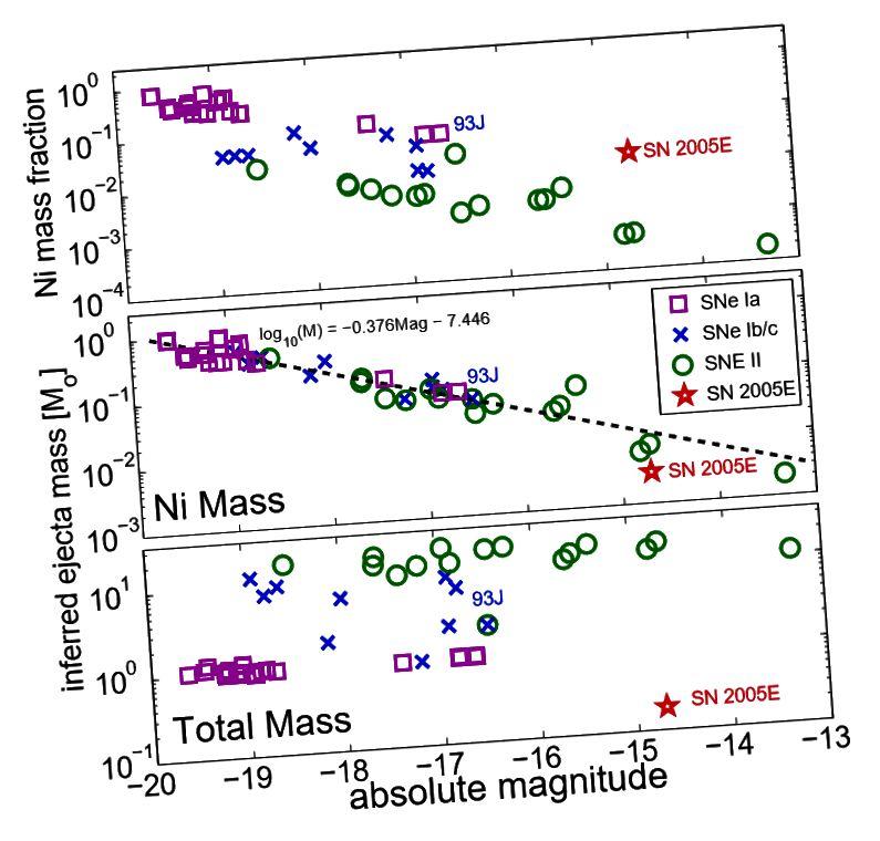 Sl. S3, Perets i sur. SN 2005E je također pokazao osebujne količine dušika u svojim izbacivanjima - količine slične onima proizvedenim u kolapsnim jezgrama tipa II, ali frakcije slične supernovama tipa Ib. Uz to, ukupna izbačena masa bila je manja od uobičajene za bilo koji razred - bliža onoj koja se očekivala za supernove tipa Ia, ali izuzetno nejasna.