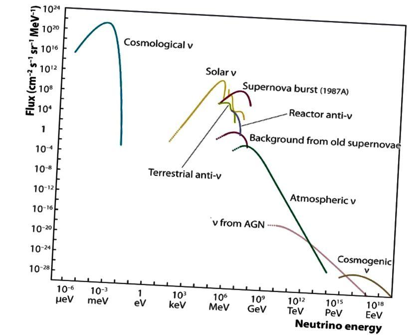 У Сусвеце існуе мноства прыродных нейтрынавых подпісаў, атрыманых зоркамі і іншымі працэсамі. Але звярніце ўвагу на унікальны і адназначны сігнал, які паступае ад антынейтрына рэактара. Адключэнне энергіі з'яўляецца ключавым для вызначэння гэтага сігналу. Малюнак: Супрацоўніцтва IceCube / NSF / Універсітэт Вісконсіна.