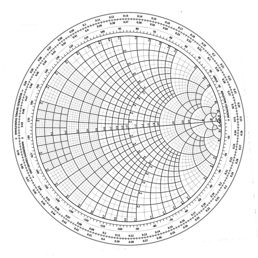 Un graphique de Smith