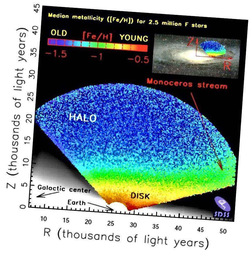 La relació entre on es troben les estrelles a la Via Làctia i la seva metalicitat o la presència d'elements pesats. Les estrelles situades a uns 3000 anys llum del disc central de la Via Làctia, en una distància de desenes de milers d'anys llum, tenen una gran quantitat d'elements pesats i similars al Sistema Solar. Però abans de la història de l'Univers, cal apropar-se més al centre galàctic d'una galàxia espiral o a les ubicacions d'entrada adequades d'una el·líptica molt evolucionada per trobar nivells d'elements pesats. (ZELJKO IVEZIC / UNIVERSITAT DE WASHINGTON / COL·LABORACIÓ SDSS-II)