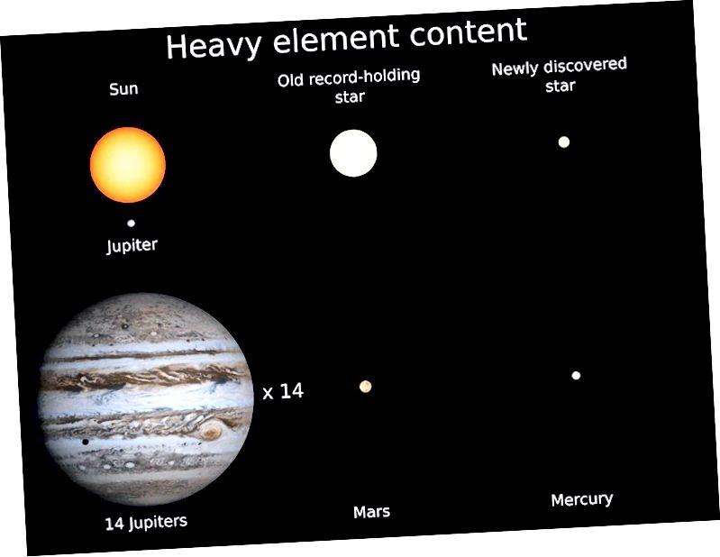 התגלית החדשה בגודל של 14% בלבד מהשמש והיא בעלת השיא החדשה לכוכב עם השלמה הקטנה ביותר של אלמנטים כבדים. יש לו אותו תוסף אלמנטים כבד כמו מרקורי, הכוכב הקטן ביותר במערכת השמש שלנו. (קרדיט: קווין שלופמן / ג'ונס הופקינס)