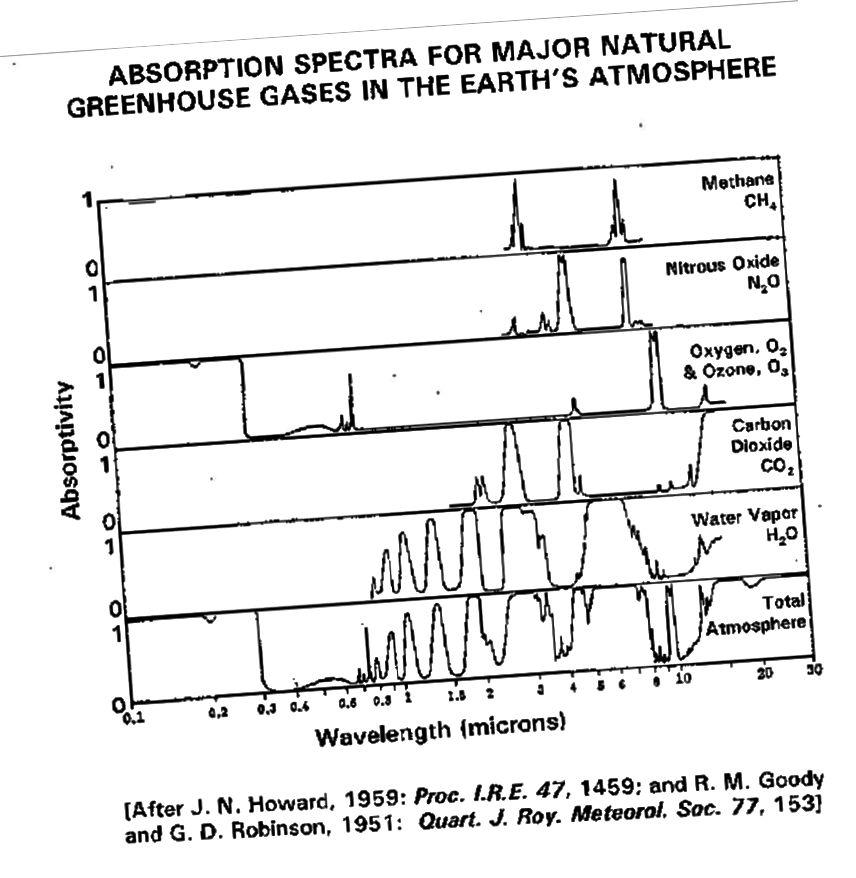 У вокнах паглынання інфрачырвонага і бачнага святла розныя атмасферныя газы. Імідж: JN Howard (1959); Р. М. Гудзі і Г. Д. Робінсан (1951).