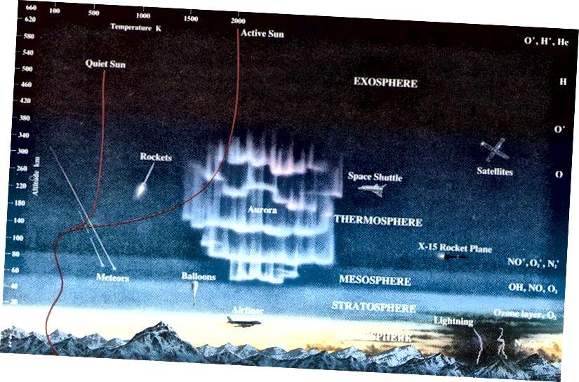 Узаемадзеянне паміж атмасферай, аблокамі, вільгаццю, сухапутнымі працэсамі і акіянам усё кіруе эвалюцыяй тэмпературы раўнавагі Зямлі. Крэдыт малюнка: НАСА / Смітсанаўскі музей паветра і касмічнай прасторы.