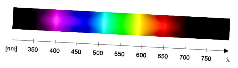 http://www.giangrandi.ch/optics/spectrum/spectrum.shtml
