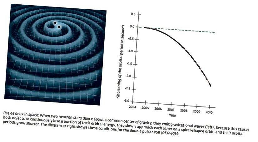 Die Geschwindigkeit des Orbitalzerfalls eines binären Pulsars hängt stark von der Schwerkraftgeschwindigkeit und den Orbitalparametern des binären Systems ab. Wir haben binäre Pulsardaten verwendet, um die Schwerkraft auf eine Lichtgeschwindigkeit von 99,8% zu beschränken und auf die Existenz von Gravitationswellen zu schließen, Jahrzehnte bevor LIGO und Virgo sie entdeckten. (NASA (L), MAX PLANCK INSTITUT FÜR RADIOASTRONOMIE / MICHAEL KRAMER (R))