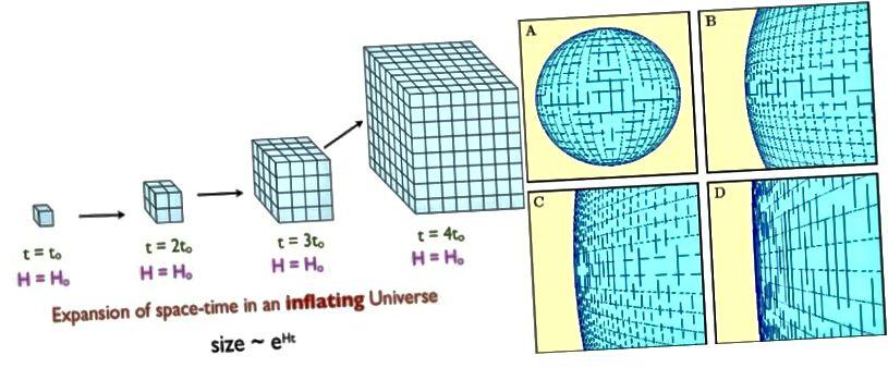 Durch die Inflation wächst der Raum exponentiell, was sehr schnell dazu führen kann, dass bereits vorhandene gekrümmte oder nicht glatte Räume flach erscheinen. Wenn das Universum gekrümmt ist, hat es einen Krümmungsradius, der mindestens hundertmal größer ist als das, was wir beobachten können. (E. SIEGEL (L); NED WRIGHT'S COSMOLOGY TUTORIAL (R))