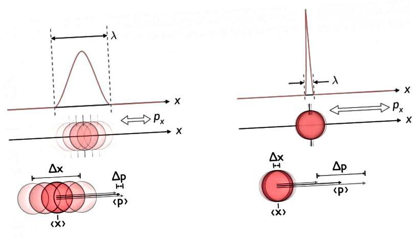 Eine Illustration zwischen der inhärenten Unsicherheit zwischen Position und Impuls auf Quantenebene. Es gibt eine Grenze dafür, wie gut Sie diese beiden Größen gleichzeitig messen können, und Unsicherheit zeigt sich an Orten, an denen die Menschen dies häufig am wenigsten erwarten. (E. SIEGEL / WIKIMEDIA GEMEINSAME BENUTZERMASCHEN)