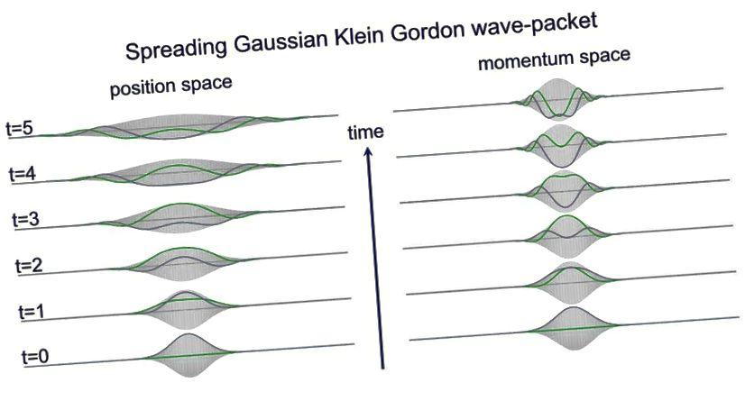 Selbst für ein einfaches Einzelteilchen wird sich im Laufe der Zeit seine Quantenwellenfunktion, die seine Position beschreibt, im Laufe der Zeit spontan ausbreiten. Dies geschieht für alle Quantenteilchen für eine Vielzahl von Eigenschaften jenseits der Position, wie z. B. den Feldwert. (HANS DE VRIES / PHYSIKFRAGE)