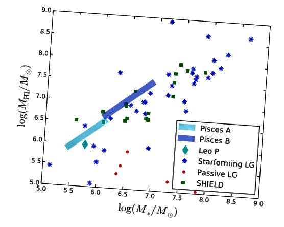 Parte della figura 3, Tollerud et al. 2015. Notate come i Pesci A e B sono sostanzialmente ricchi di idrogeno rispetto alla maggior parte delle galassie nane della stessa massa, che li rende più facili da individuare nelle indagini HI.