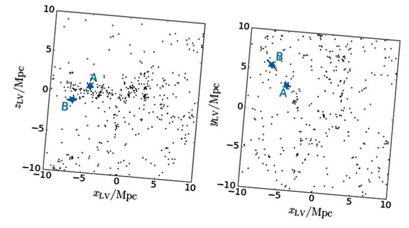 Fig.12, Tollerud et al. 2016. Una mappa delle galassie vicine a circa 10 Mpc di Terra. Il gruppo locale siede, piccolo e apparentemente compatto, al centro.
