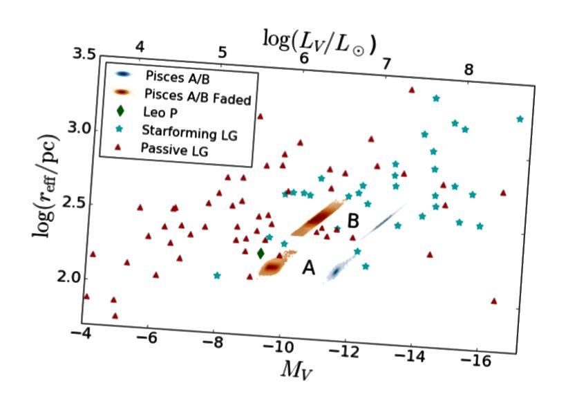 Fig.13, Tollerud et al. 2016. Nota come i Pesci A e B sono molto più piccoli della maggior parte delle galassie a forma di stella, ma molto più luminosi della maggior parte delle galassie passive (non a forma di stella).