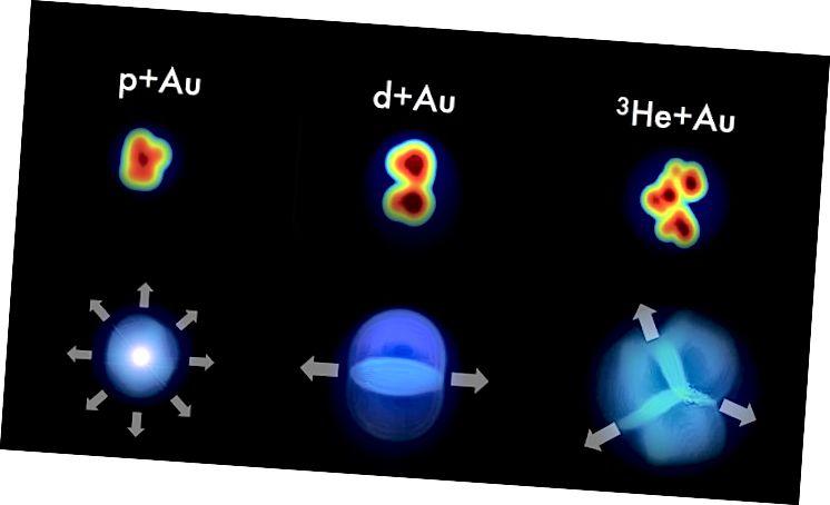 Ako sudare između malih projektila - protona (p), deuterona (d) i jezgre helija-3 (3He) - i zlatnih jezgara (Au) stvaraju sitne vruće točke kvark-gluonske plazme, obrazac čestica pokupio je detektor trebao bi zadržati malo