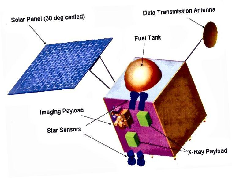 Chandrayaan-1 shematski prikazuje dva senzora. Izvor: Wikipedia